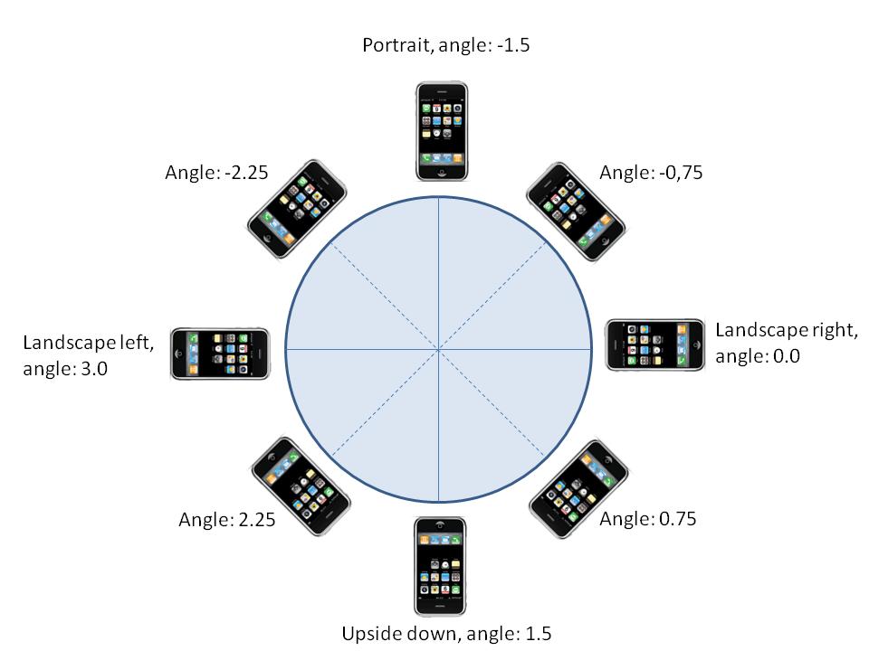 IPhone OpenGL screen orientation using the accelerometer